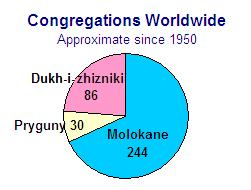 Taxonomy of 3 Spiritual Christian groups: Molokane, Pryguny